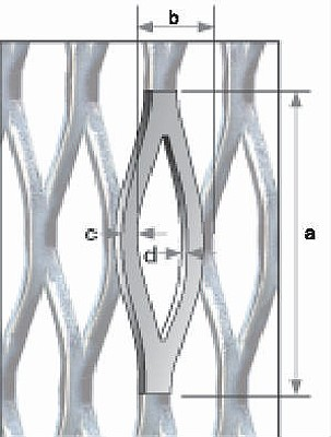 Measurements of a mesh